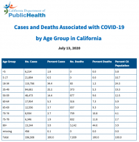 California state COVID-19 Cases by Age As Of July 13, 2020.