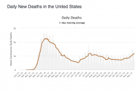 7-day moving average of COVID deaths in the USA. Source: CDC and Worldometer.