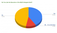 Chart - Do You Like the Execution of the MLR Collegiate Draft?