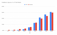 Tracking COVID-related fatalities by age. Source: CDC